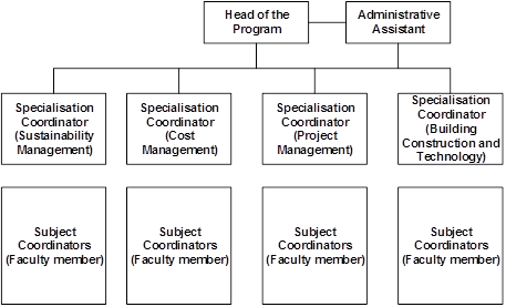 Figure 1: Schematic Organisation of the Construction Management program